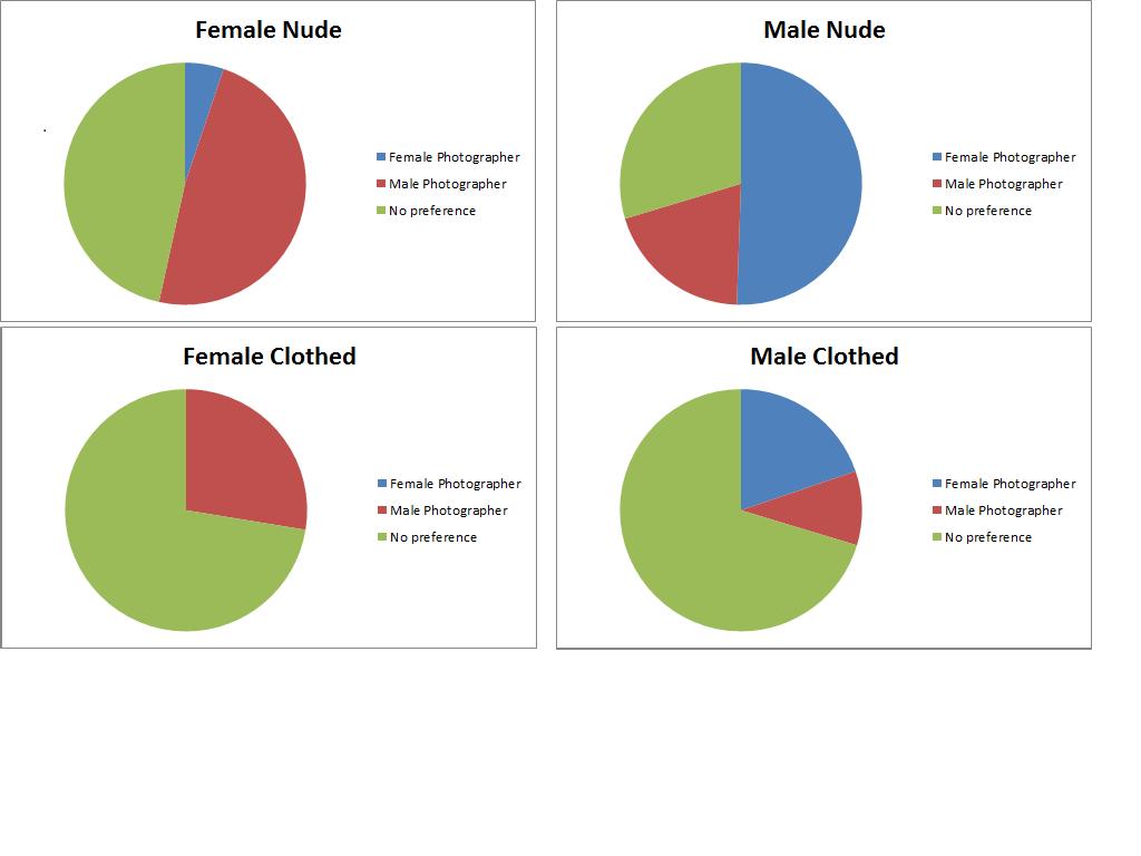 photographer gender preference